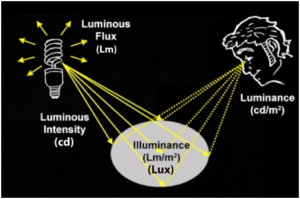 Luminance